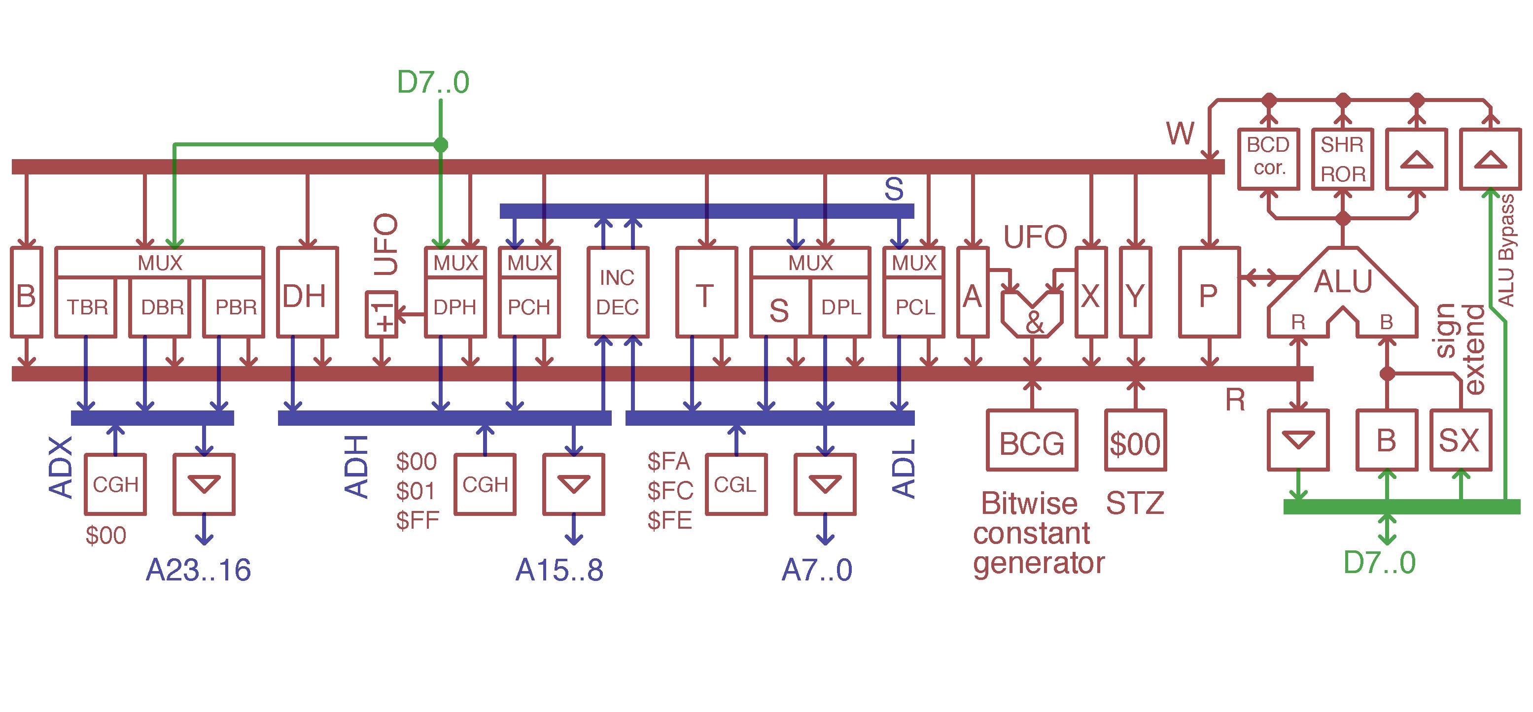 Block Diagram – C74-6502 CPU