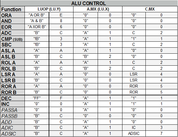 alu control table